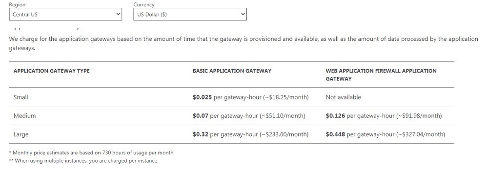 Azure_Application_Gareway_Pricing