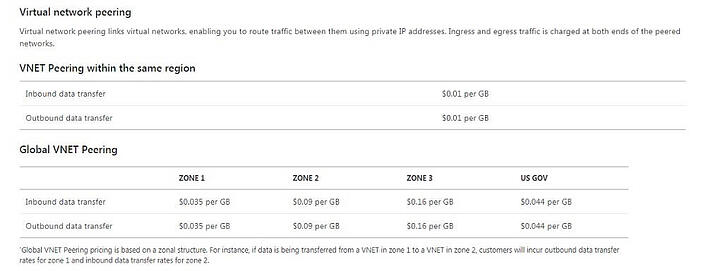 Azure_Virtual_Network_Pricing