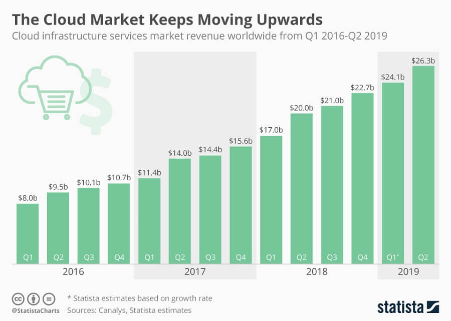 Cloud_Infrastructure_Services_Market_Growth