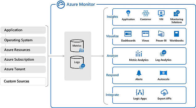 How_Azure_Monitor_Works