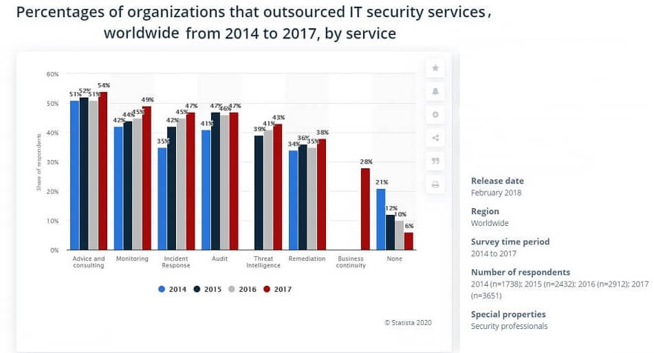 IT_Security_Outsourcing_Market