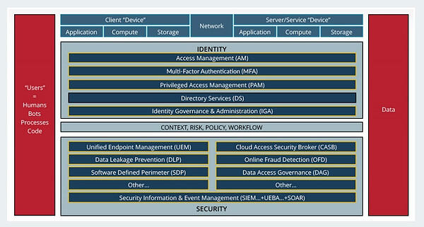 Identity_Defined_Security_Reference_Architecture