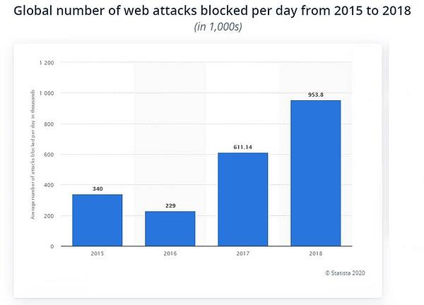 Number_GLobal_Cyberattacks