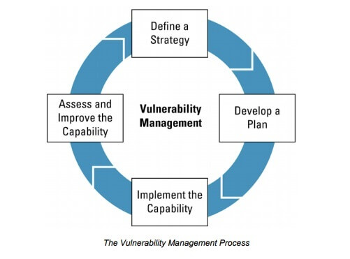Vulnerability_Management_Stages